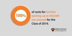 Princeton University FInancial Aid Social Media Graphic 3