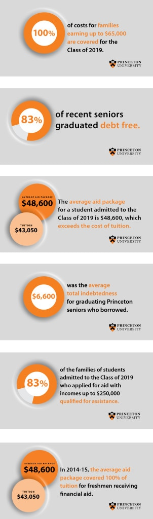 Social media financial aid Infographics for Princeton University Office of Admission
